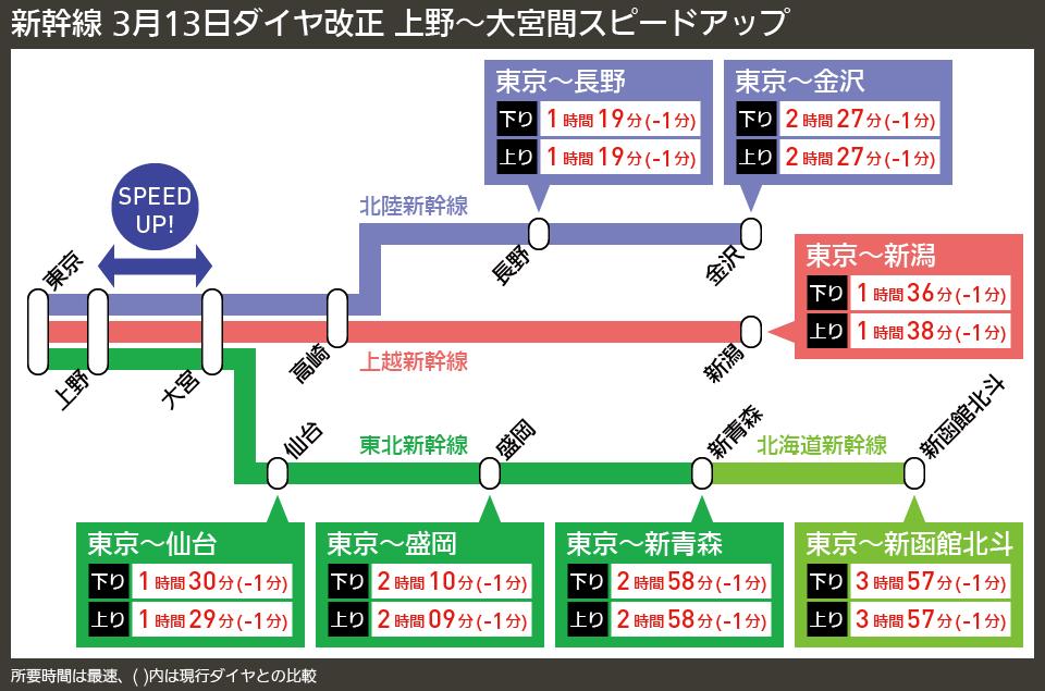 【路線図で解説】新幹線 3月13日ダイヤ改正 上野〜大宮間スピードアップ
