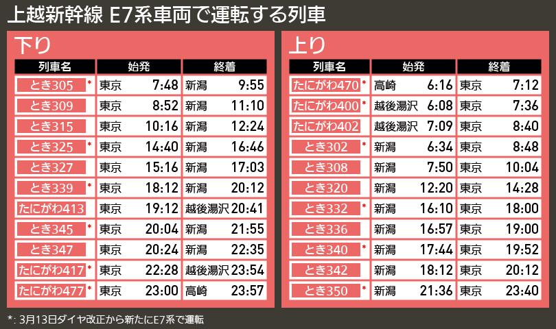 【図表で解説】上越新幹線 E7系車両で運転する列車