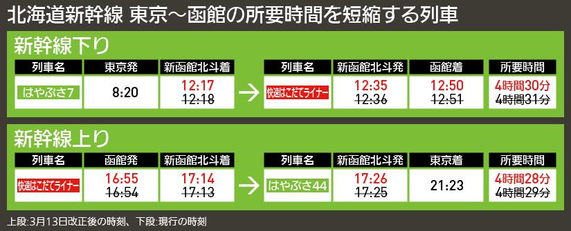 【図表で解説】北海道新幹線 東京〜函館の所要時間を短縮する列車