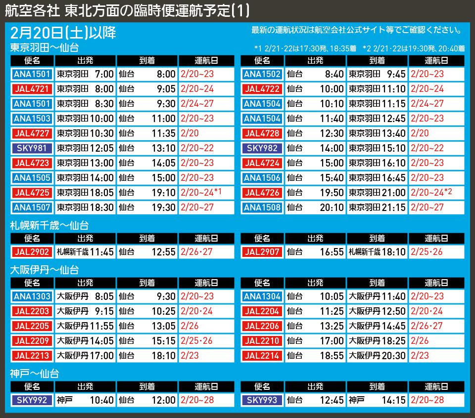 【図表で解説】航空各社 東北方面の臨時便運航予定(1)