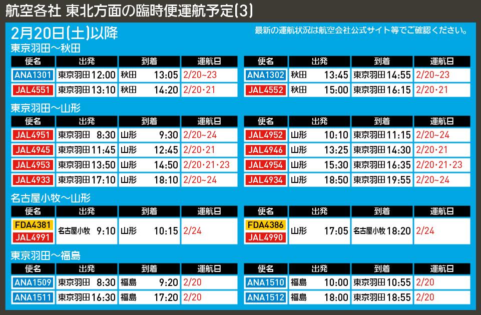 【図表で解説】航空各社 東北方面の臨時便運航予定(3)