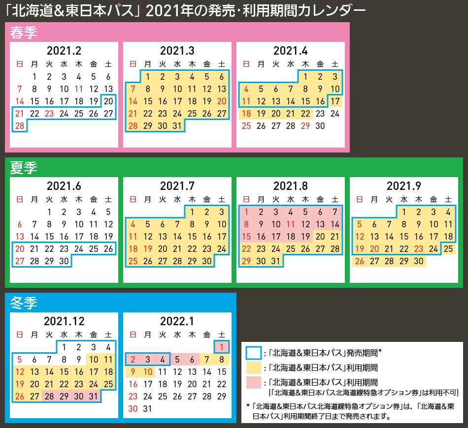 【図表で解説】「北海道&東日本パス」 2021年の発売・利用期間カレンダー