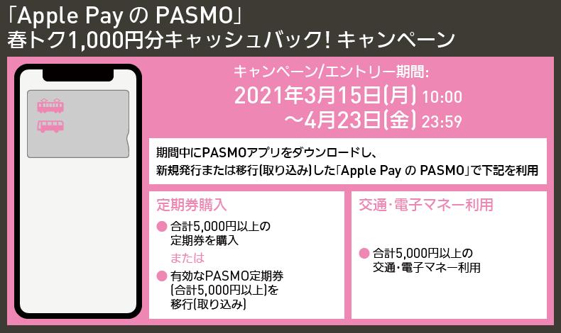 【図表で解説】「Apple Pay の PASMO」 春トク1,000円分キャッシュバック! キャンペーン