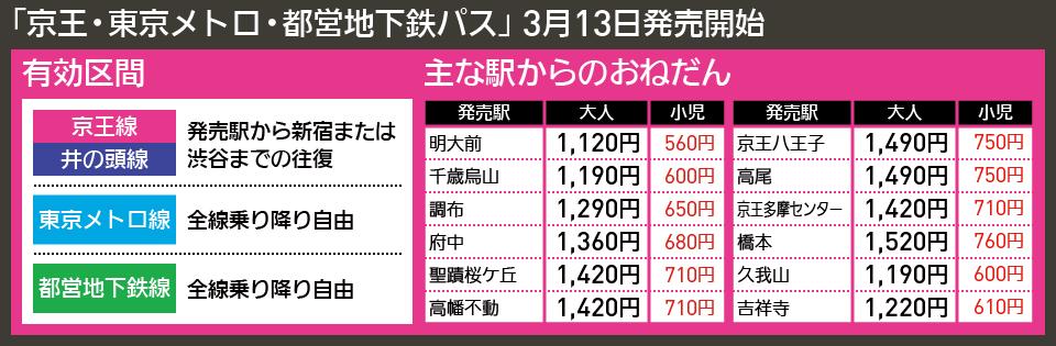 【図表で解説】「京王・東京メトロ・都営地下鉄パス」 3月13日発売開始