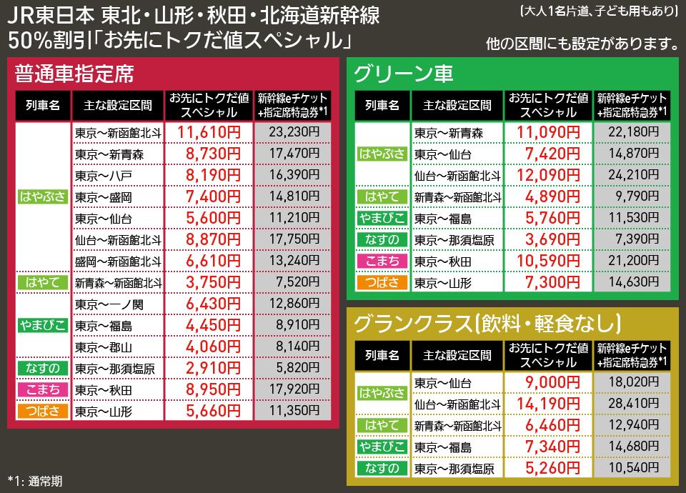 【図表で解説】JR東日本 東北・山形・秋田・北海道新幹線 50%割引「お先にトクだ値スペシャル」