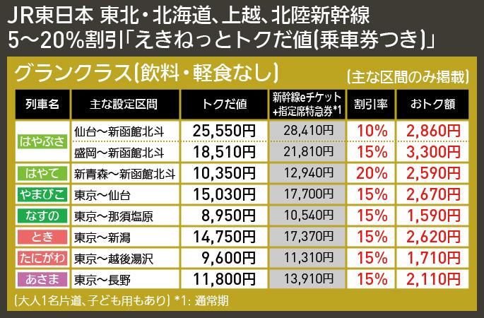 【図表で解説】JR東日本 東北・北海道、上越、北陸新幹線 5〜20%割引「えきねっとトクだ値(乗車券つき)」