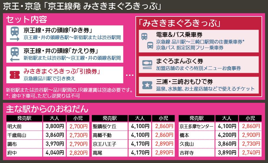 【図表で解説】京王・京急 「京王線発 みさきまぐろきっぷ」