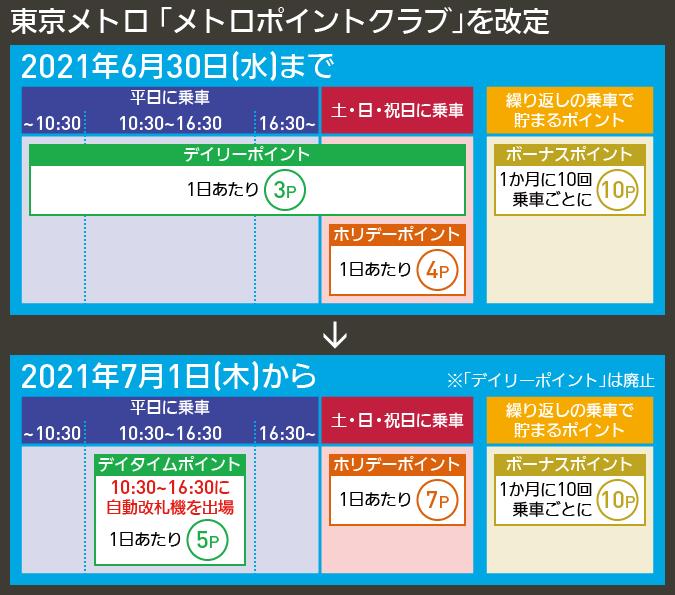 【図表で解説】東京メトロ 「メトロポイントクラブ」を改定