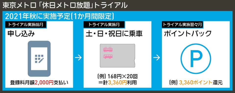 【図表で解説】東京メトロ 「休日メトロ放題」トライアル