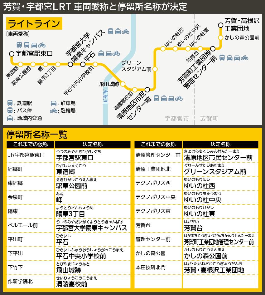 【路線図で解説】芳賀・宇都宮LRT 車両愛称と停留所名称が決定