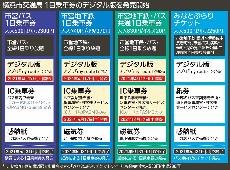 【図表で解説】横浜市交通局 1日乗車券のデジタル版を発売開始
