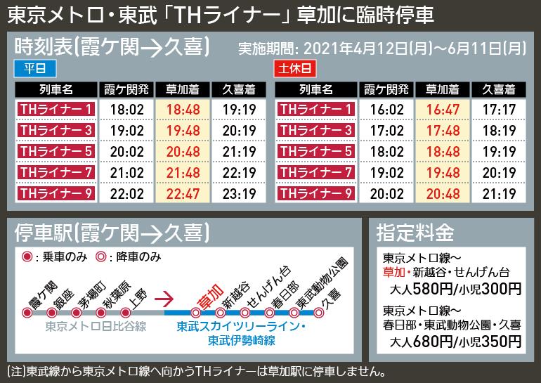 【図表で解説】東京メトロ・東武 「THライナー」 草加に臨時停車