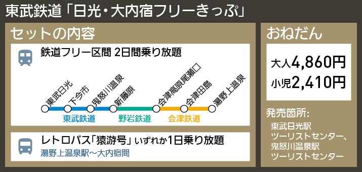 【図表で解説】東武鉄道 「日光・大内宿フリーきっぷ」