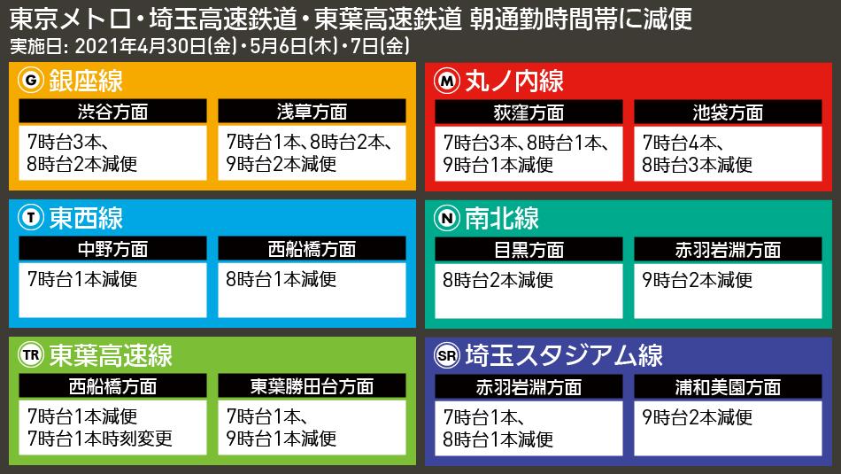 【図表で解説】東京メトロ・埼玉高速鉄道・東葉高速鉄道 朝通勤時間帯に減便