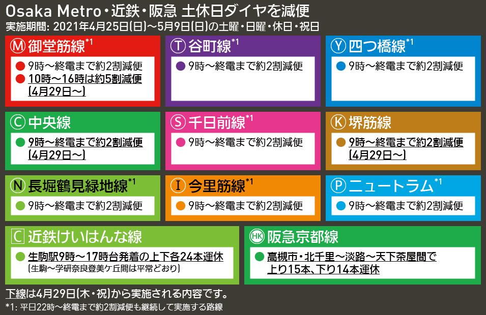 【図表で解説】Osaka Metro・近鉄・阪急 土休日ダイヤを減便
