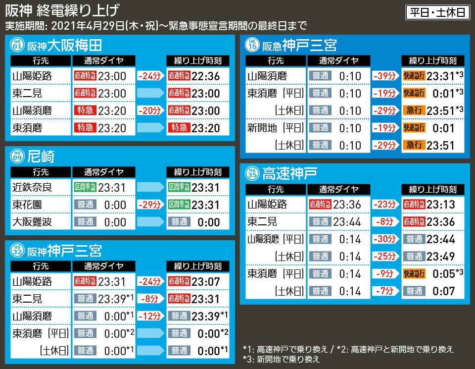 【時刻表で解説】阪神 終電繰り上げ