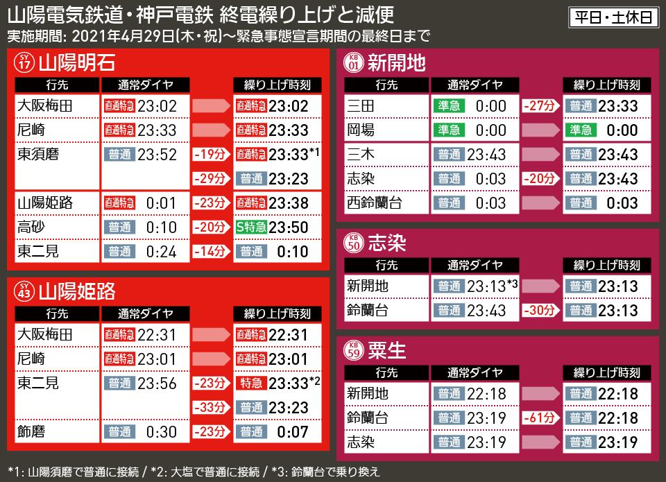 【時刻表で解説】山陽電気鉄道・神戸電鉄 終電繰り上げ