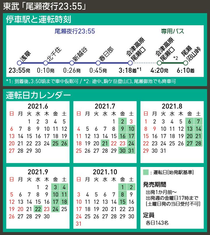 【路線図で解説】東武 「尾瀬夜行23:55」