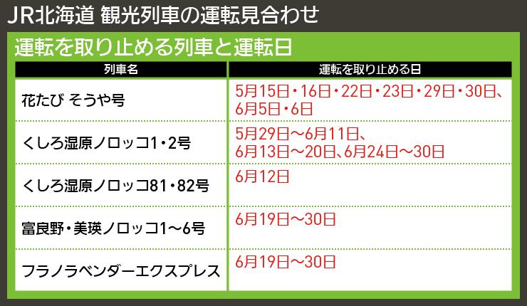 【図表で解説】JR北海道 観光列車の運転見合わせ
