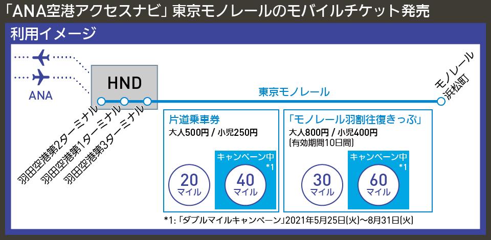 【図表で解説】「ANA空港アクセスナビ」 東京モノレールのモバイルチケット発売