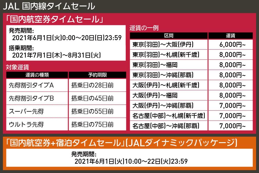 【図表で解説】JAL 国内線タイムセール