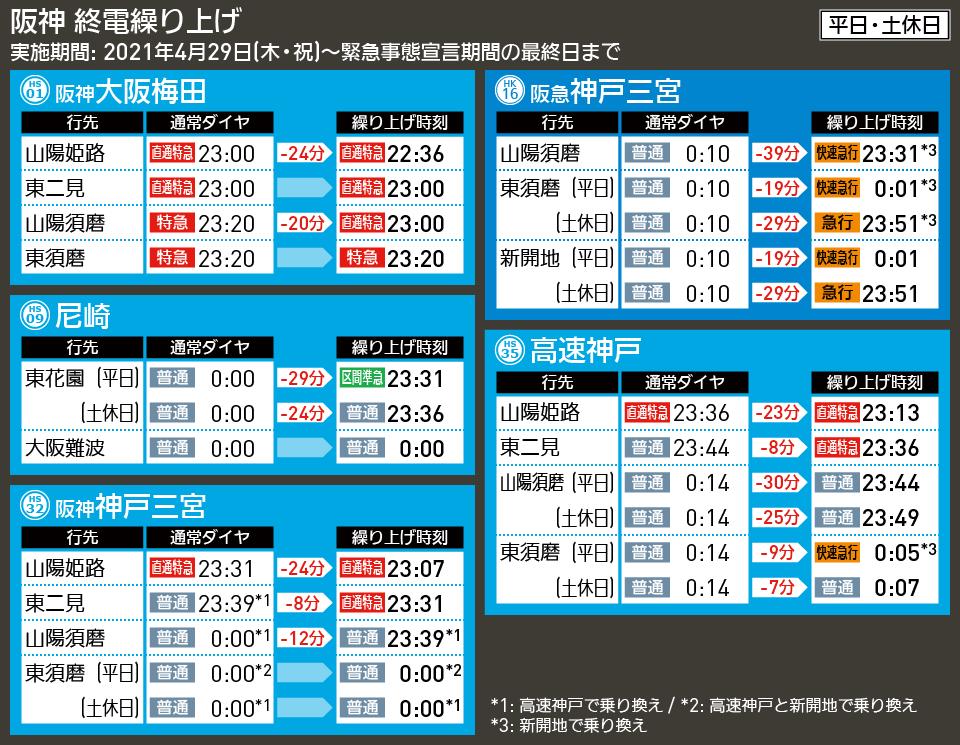 【図表で解説】阪神 終電繰り上げ