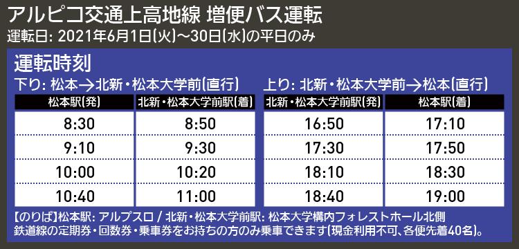 【時刻表で解説】アルピコ交通上高地線 増便バス運転