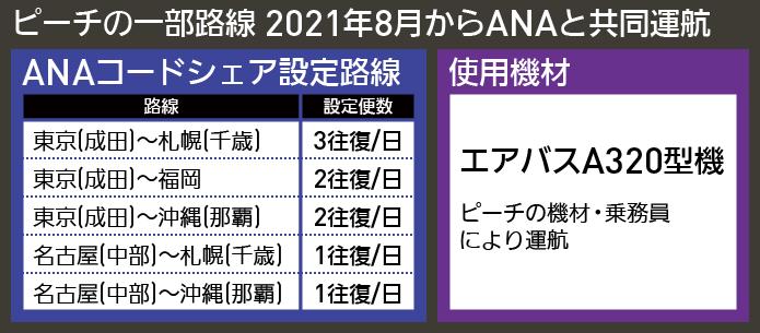 【図表で解説】ピーチの一部路線 2021年8月からANAと共同運航