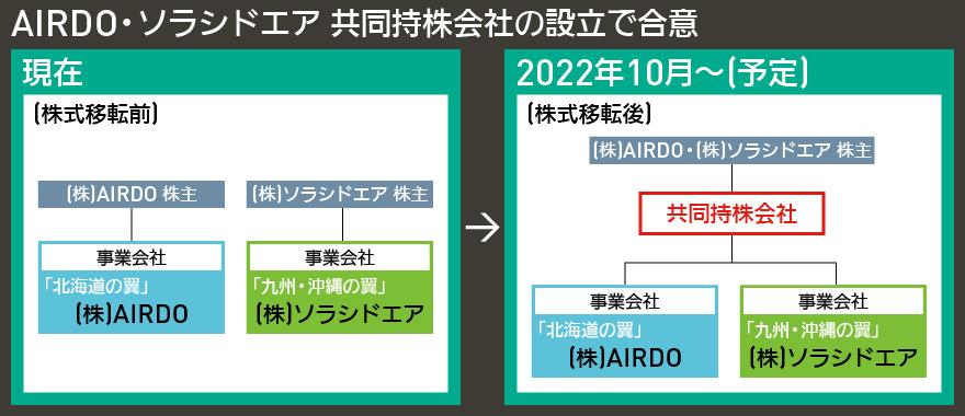 【図表で解説】AIRDO・ソラシドエア 共同持株会社の設立で合意