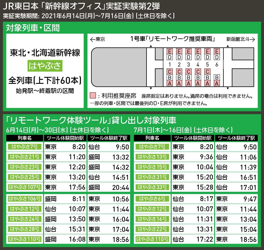 【時刻表で解説】JR東日本 「新幹線オフィス」実証実験第2弾