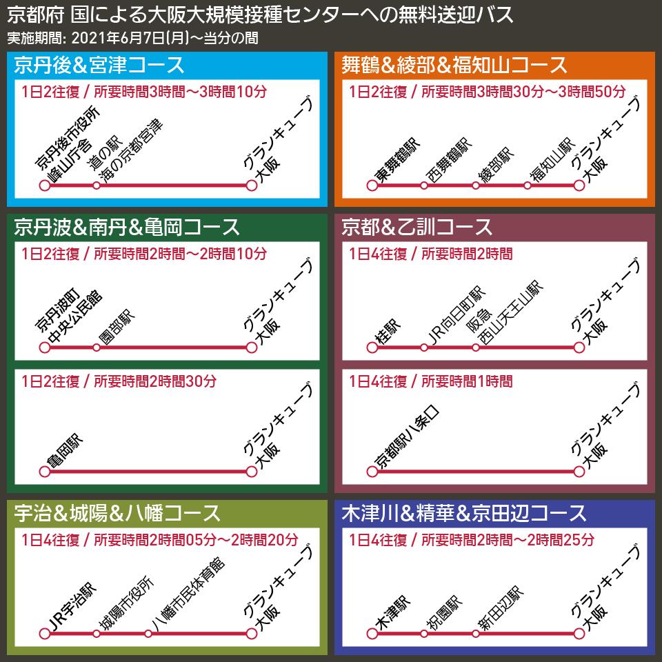 【路線図で解説】京都府 国による大阪大規模接種センターへの無料送迎バス