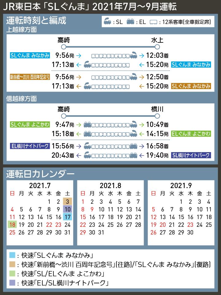 【時刻表で解説】JR東日本 「SLぐんま」 2021年7月〜9月運転