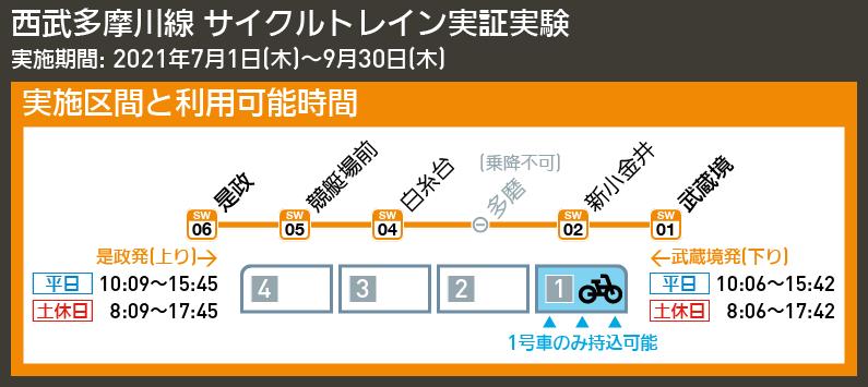 【路線図で解説】西武多摩川線 サイクルトレイン実証実験