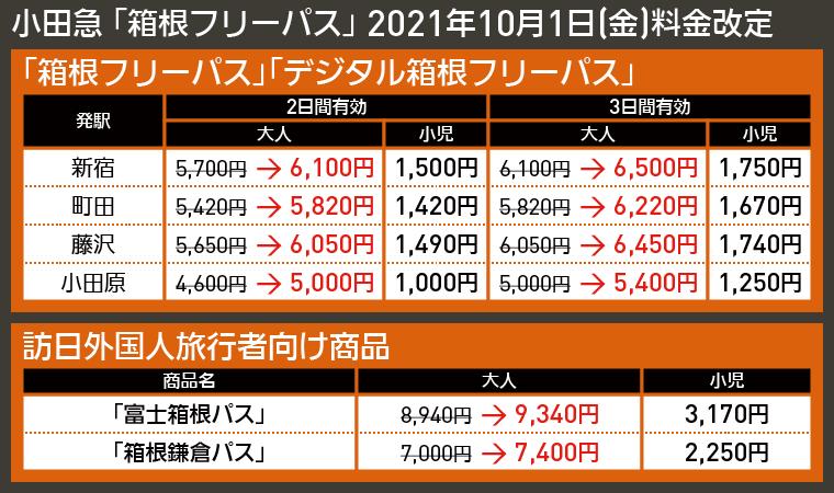 【図表で解説】小田急 「箱根フリーパス」 2021年10月1日(金)料金改定
