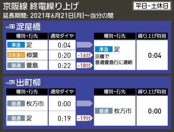 【時刻表で解説】京阪線 終電繰り上げ