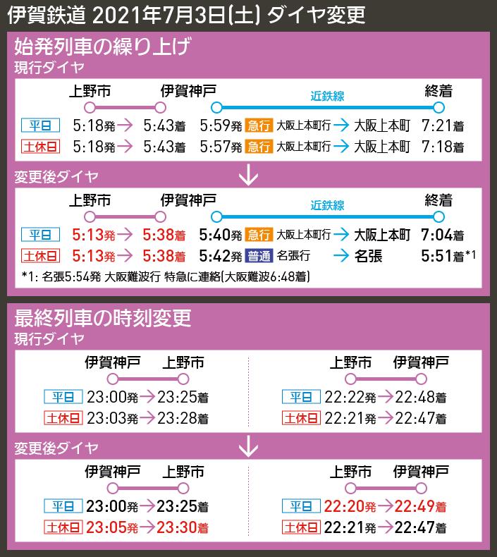 【時刻表で解説】伊賀鉄道 2021年7月3日(土) ダイヤ変更