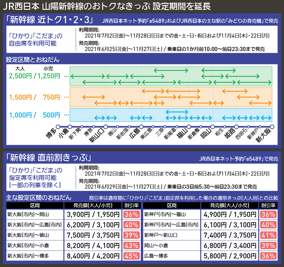 【図表で解説】JR西日本 山陽新幹線のおトクなきっぷ 設定期間を延長