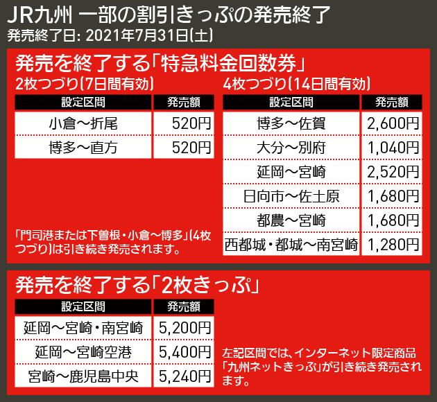【図表で解説】JR九州 一部の割引きっぷの発売終了
