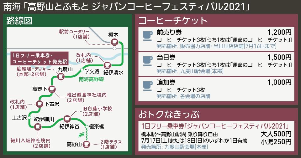 【路線図で解説】南海 「高野山とふもと ジャパンコーヒーフェスティバル2021」