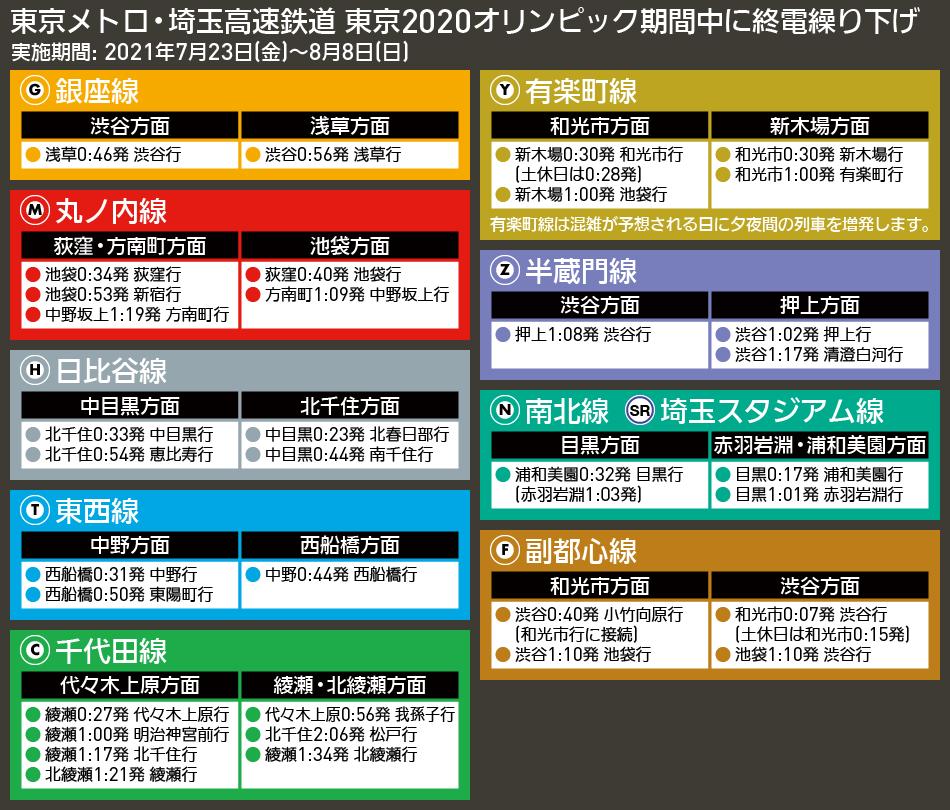 【図表で解説】東京メトロ・埼玉高速鉄道 東京2020オリンピック期間中に終電繰り下げ