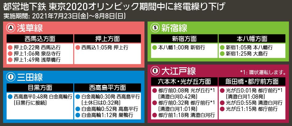【図表で解説】都営地下鉄 東京2020オリンピック期間中に終電繰り下げ