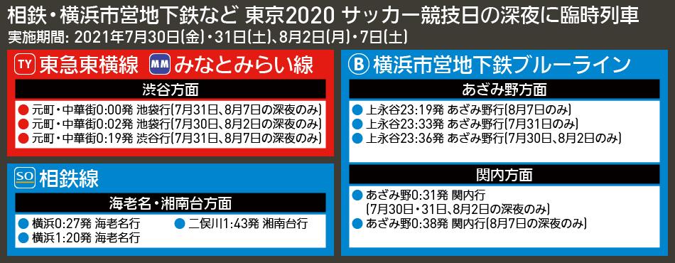 【時刻表で解説】相鉄・横浜市営地下鉄など 東京2020 サッカー競技日の深夜に臨時列車
