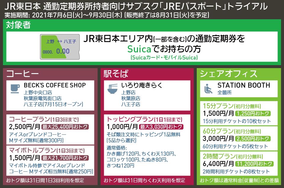 【図表で解説】JR東日本 通勤定期券所持者向けサブスク「JREパスポート」トライアル