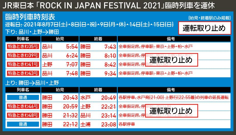 【時刻表で解説】JR東日本 「ROCK IN JAPAN FESTIVAL 2021」臨時列車を運休