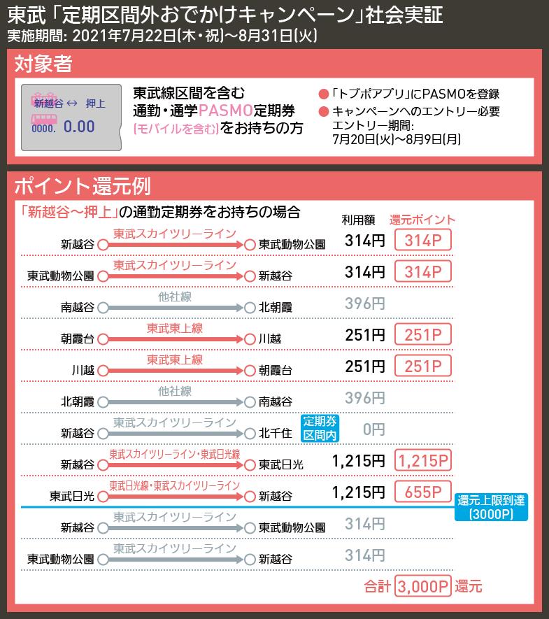 【図表で解説】東武 「定期区間外おでかけキャンペーン」社会実証