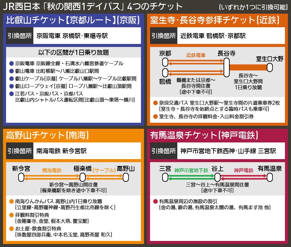 【図表で解説】JR西日本 「秋の関西1デイパス」 4つのチケット
