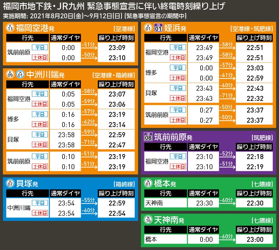 【時刻表で解説】福岡市地下鉄・JR九州 緊急事態宣言に伴い終電時刻繰り上げ