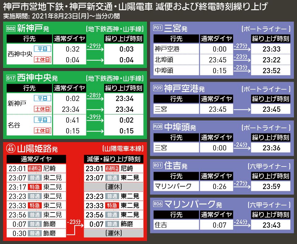 【時刻表で解説】神戸市営地下鉄・神戸新交通・山陽電車 減便および終電時刻繰り上げ