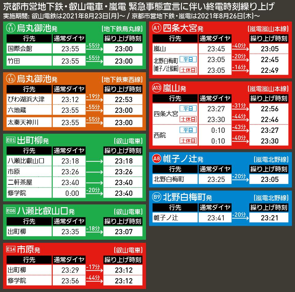 【時刻表で解説】京都市営地下鉄・叡山電車・嵐電 緊急事態宣言に伴い終電時刻繰り上げ