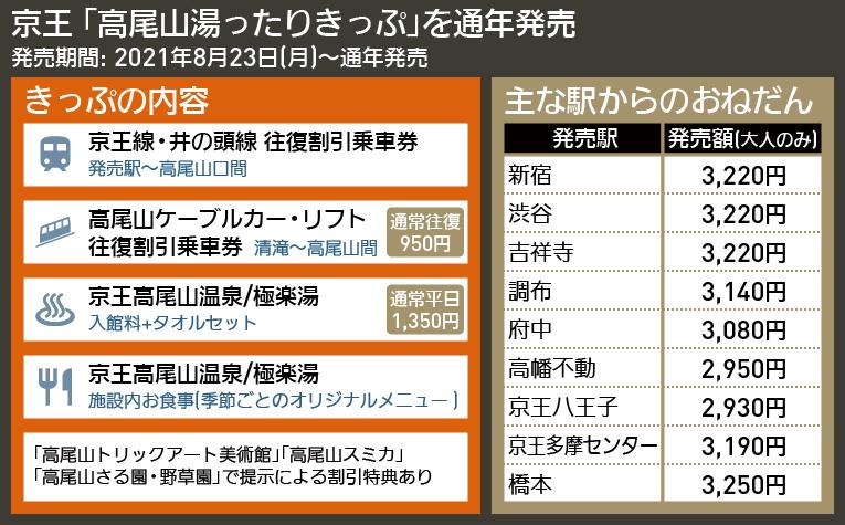 【図表で解説】京王 「高尾山湯ったりきっぷ」を通年発売